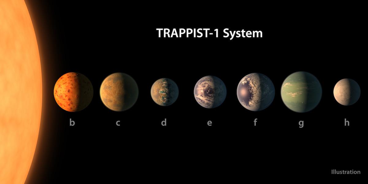 Trappist 1 planetsystemet